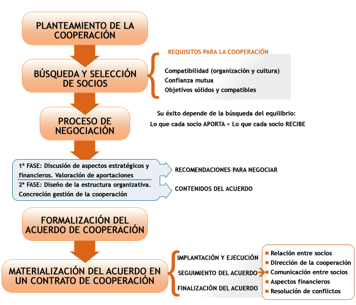 Guía para elaborar un acuerdo de cooperación